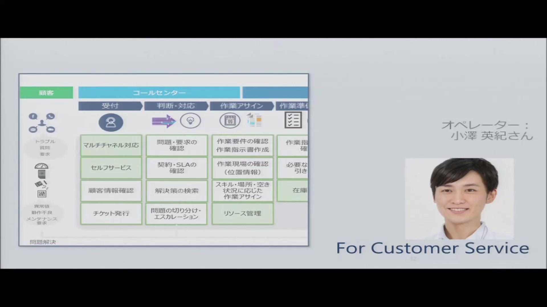 デモで解説 Dynamics 365 Customer Engagement (3) Field Service
